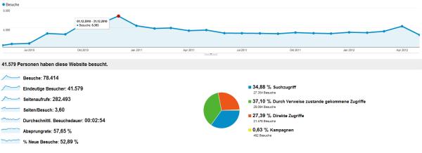 Statistik: 2 Jahre THL.info
