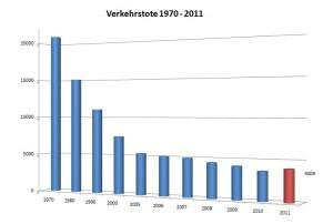 Verkehrsunfallstatistik 2012