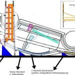 Schema der Sicherung in Dachlage