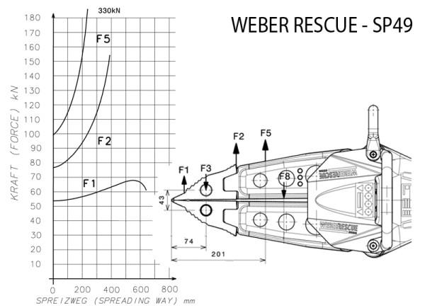 Kraftdiagramm-Weber-SP49